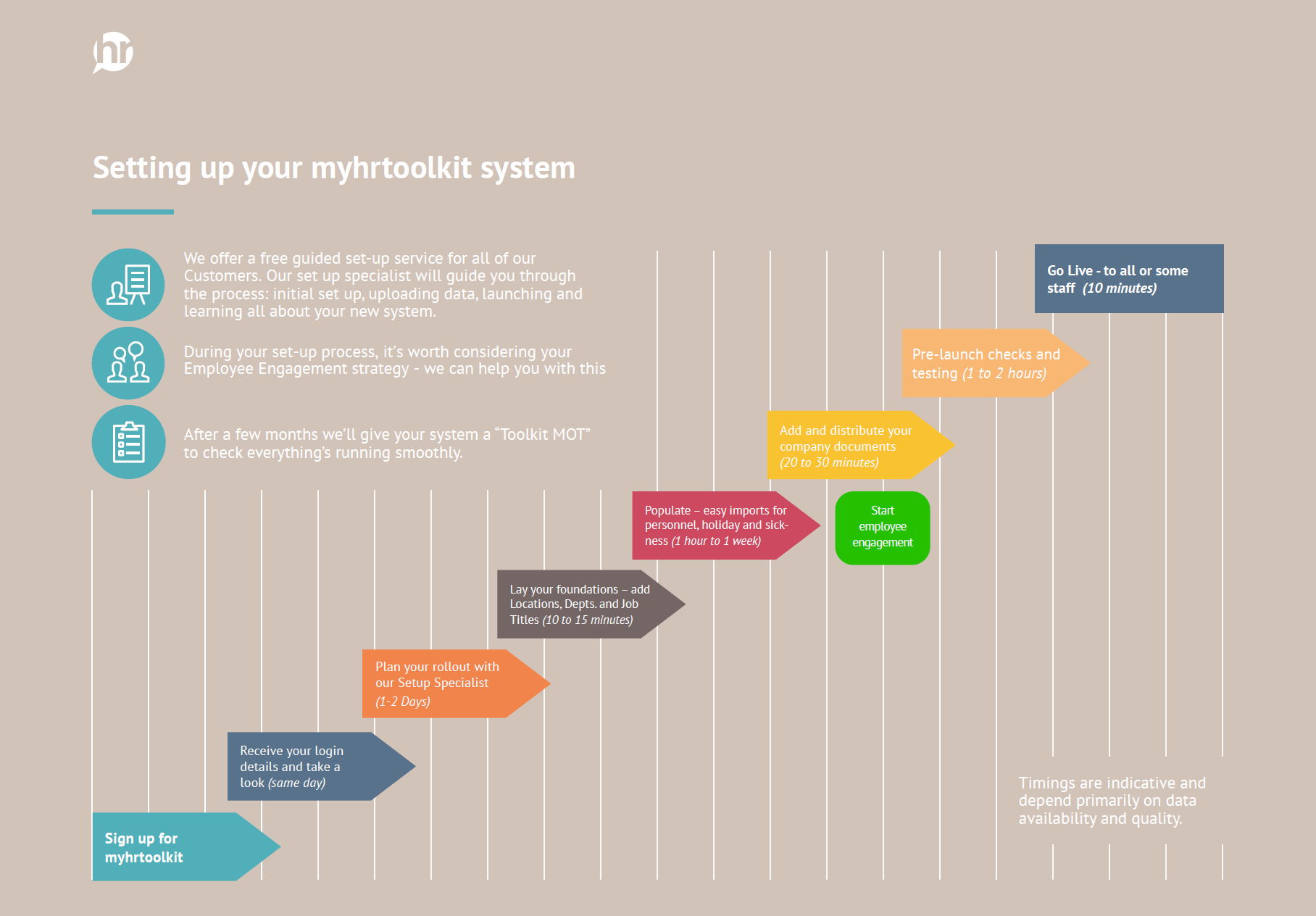 Myhrtoolkit HR software setup flowchart
